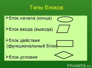 Типы блоков: блок начала (конца) блок ввода(вывода) блок действия (функциональн
