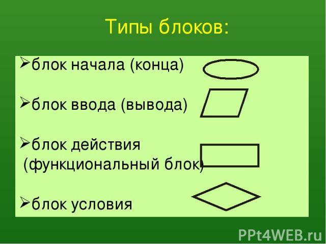 Типы блоков: блок начала (конца) блок ввода(вывода) блок действия (функциональный блок) блок условия