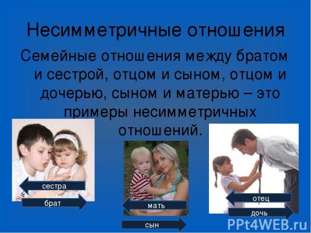 Несимметричные отношения Семейные отношения между братом и сестрой, отцом и сыном, отцом и дочерью, сыном и матерью – это примеры несимметричных отношений. сестра отец брат дочь мать сын