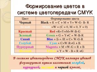 Формирование цветов в системе цветопередачи CMYK В системе цветопередачи CMYK па