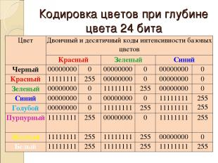 Кодировка цветов при глубине цвета 24 бита Цвет Двоичный и десятичный коды интен