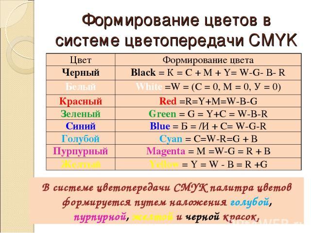 Формирование цветов в системе цветопередачи CMYK В системе цветопередачи CMYK палитра цветов формируется путем наложения голубой, пурпурной, желтой и черной красок. Цвет Формирование цвета Черный Black = К = С + М + Y= W-G- В- R Белый White =W = (C …