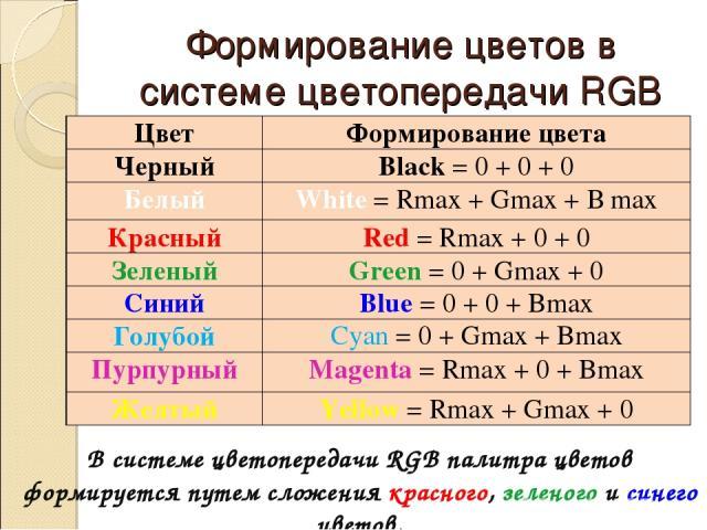 Формирование цветов в системе цветопередачи RGB В системе цветопередачи RGB палитра цветов формируется путем сложения красного, зеленого и синего цветов. Цвет Формирование цвета Черный Black = 0 + 0 + 0 Белый White = Rmax + Gmax + В max Красный Red …