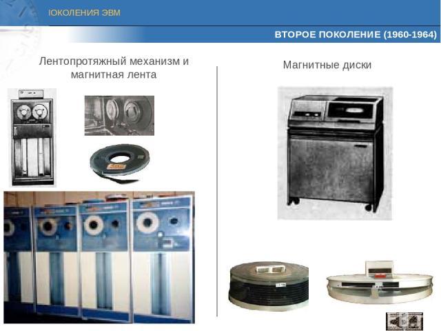 ВТОРОЕ ПОКОЛЕНИЕ (1960-1964) Лентопротяжный механизм и магнитная лента Магнитные диски ПОКОЛЕНИЯ ЭВМ