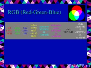 RGB (Red-Green-Blue) red КРАСНЫЙ green ЗЕЛЁНЫЙ blue СИНИЙ yellow КРАСНЫЙ +ЗЕЛЁНЫ