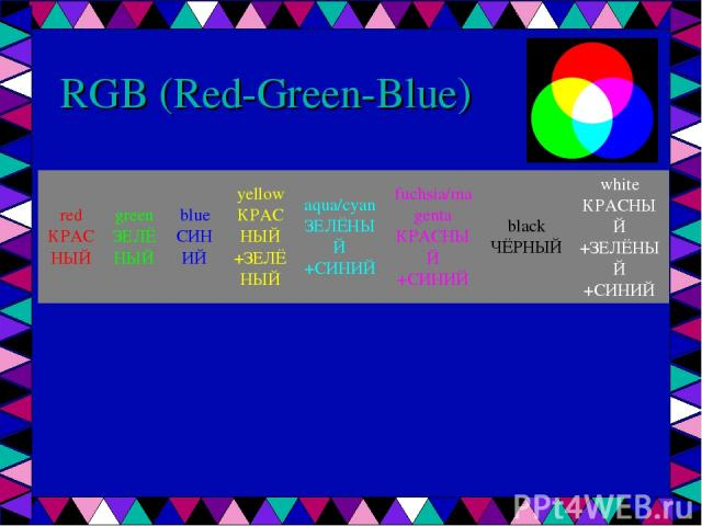 RGB (Red-Green-Blue) red КРАСНЫЙ green ЗЕЛЁНЫЙ blue СИНИЙ yellow КРАСНЫЙ +ЗЕЛЁНЫЙ aqua/cyan ЗЕЛЁНЫЙ +СИНИЙ fuchsia/magenta КРАСНЫЙ +СИНИЙ black ЧЁРНЫЙ white КРАСНЫЙ +ЗЕЛЁНЫЙ +СИНИЙ