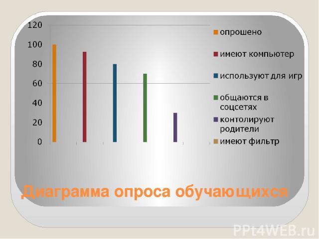 Диаграмма опроса обучающихся