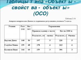 Таблицы типа «Объекты - свойства - объекты» (ОСО) Таблица 2.14. Антропометрическ