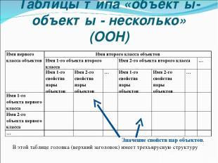 Таблицы типа «объекты-объекты - несколько» (ООН) Значение свойств пар объектов.