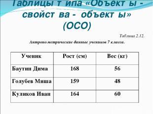 Таблицы типа «Объекты - свойства - объекты» (ОСО) Таблица 2.12. Антропометрическ
