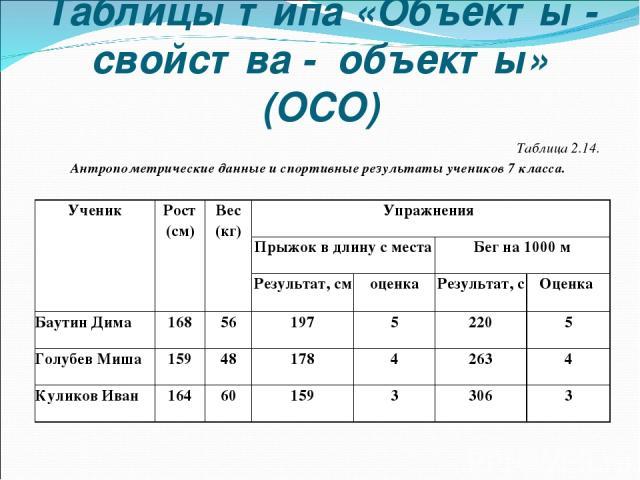 Таблицы типа «Объекты - свойства - объекты» (ОСО) Таблица 2.14. Антропометрические данные и спортивные результаты учеников 7 класса. Ученик Рост (см) Вес (кг) Упражнения Прыжок в длину с места Бег на 1000 м Результат, см оценка Результат, с Оценка Б…
