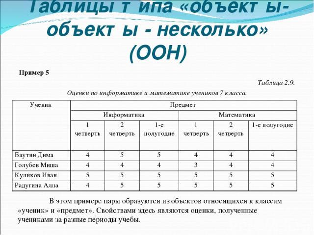 Таблицы типа «объекты-объекты - несколько» (ООН) Пример 5 Таблица 2.9. Оценки по информатике и математике учеников 7 класса. В этом примере пары образуются из объектов относящихся к классам «ученик» и «предмет». Свойствами здесь являются оценки, пол…