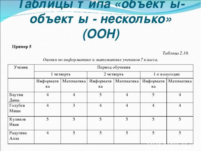 Таблицы типа «объекты-объекты - несколько» (ООН) Пример 5 Таблица 2.10. Оценки по информатике и математике учеников 7 класса. Ученик Период обучения 1 четверть 2 четверть 1-е полугодие Информатика Математика Информатика Математика Информатика Матема…