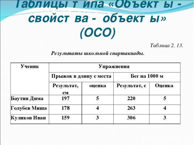 Таблицы типа «Объекты - свойства - объекты» (ОСО) Таблица 2. 13. Результаты школьной спартакиады. Ученик Упражнения Прыжок в длину с места Бег на 1000 м Результат, см оценка Результат, с Оценка Баутин Дима 197 5 220 5 Голубев Миша 178 4 263 4 Кулико…