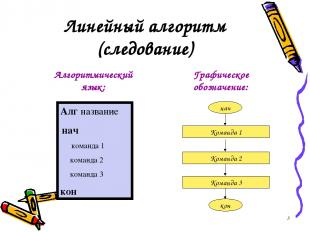 Линейный алгоритм (следование) Графическое обозначение: Алг название нач команда