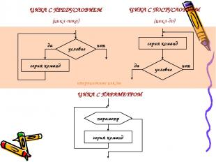 ЦИКЛ С ПРЕДУСЛОВИЕМ (цикл-пока) ЦИКЛ С ПОСТУСЛОВИЕМ (цикл-до) ЦИКЛ С ПАРАМЕТРОМ