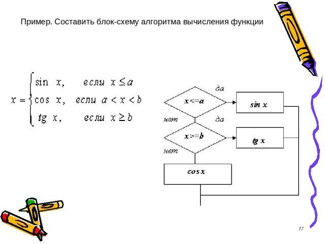 *   Пример. Составить блок-схему алгоритма вычисления функции