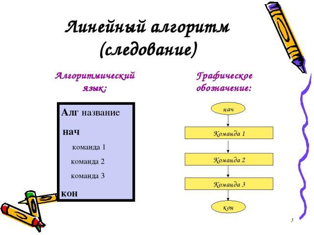 Линейный алгоритм (следование) Графическое обозначение: Алг название нач команда 1 команда 2 команда 3 кон Алгоритмический язык: *