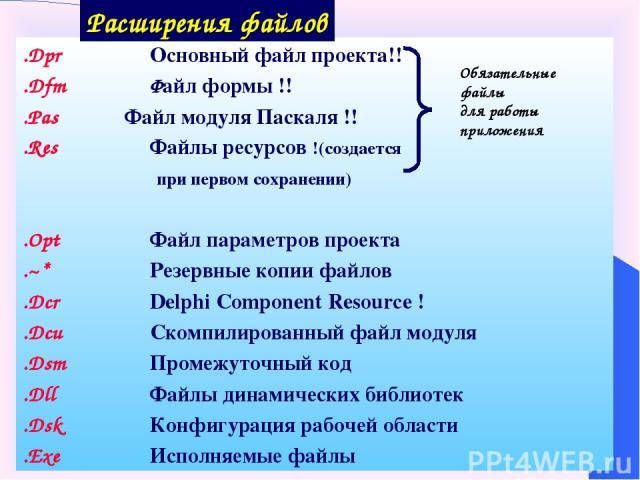 .Dpr Основный файл проекта!! .Dfm Файл формы !! .Pas Файл модуля Паскаля !! .Res Файлы ресурсов !(создается при первом сохранении) .Opt Файл параметров проекта .~* Резервные копии файлов .Dcr Delphi Component Resource ! .Dcu Скомпилированный файл мо…