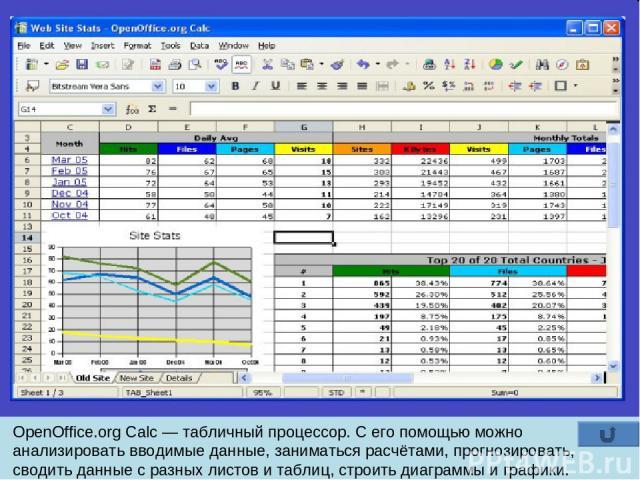 OpenOffice.org Calc — табличный процессор. С его помощью можно анализировать вводимые данные, заниматься расчётами, прогнозировать, сводить данные с разных листов и таблиц, строить диаграммы и графики.