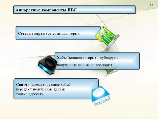 Аппаратные компоненты ЛВС Сетевые карты (сетевые адаптеры). Хабы (концентраторы) – дублируют полученные данные на все порты. Свитчи (коммутирующие хабы) – передают полученные данные только адресату.
