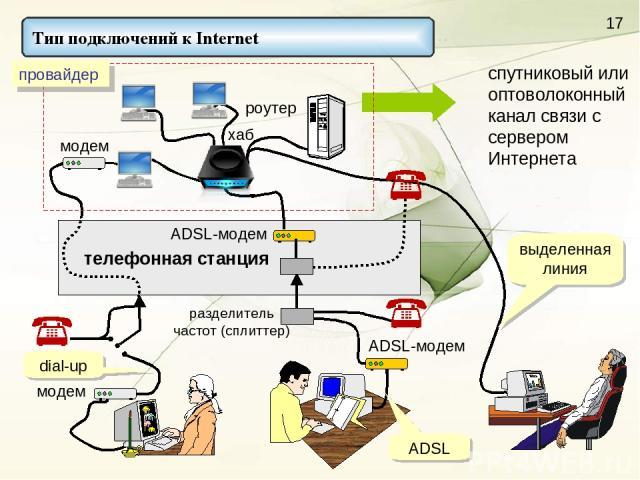 спутниковый или оптоволоконный канал связи с сервером Интернета модем разделитель частот (сплиттер) телефонная станция модем ADSL-модем хаб ADSL-модем dial-up ADSL выделенная линия Тип подключений к Internet
