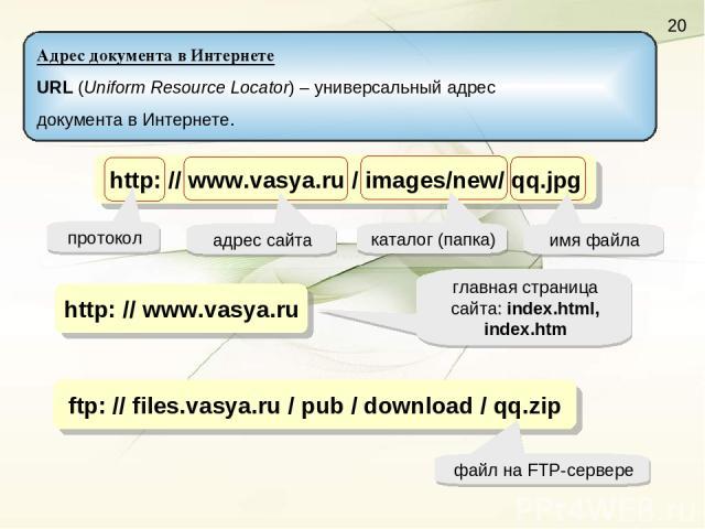 http: // www.vasya.ru / images/new/ qq.jpg адрес сайта каталог (папка) имя файла http: // www.vasya.ru главная страница сайта: index.html, index.htm ftp: // files.vasya.ru / pub / download / qq.zip файл на FTP-сервере протокол Адрес документа в Инте…