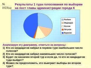 № 1023(а) Результаты 1 тура голосования по выборам на пост главы администрации г