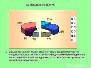 Контрольные задания В выборах на пост главы администрации принимали участие канд