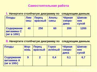 Самостоятельная работа I. Начертите столбчатую диаграмму по следующим данным. II