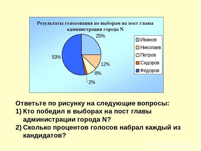 Ответьте по рисунку на следующие вопросы: Кто победил в выборах на пост главы администрации города N? Сколько процентов голосов набрал каждый из кандидатов?