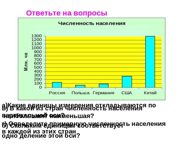 Ответьте на вопросы а)Какие единицы измерения откладываются по вертикальной оси? б) Скольким единицам соответствует одно деление этой оси? в) В какой из стран численность населения наибольшая? наименьшая? г) Определите примерную численность населени…