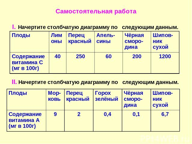 Самостоятельная работа I. Начертите столбчатую диаграмму по следующим данным. II. Начертите столбчатую диаграмму по следующим данным. Плоды Мор-ковь Перец красный Горох зелёный Чёрная сморо-дина Шипов-ник сухой Содержание витамина А (мг в 100г) 9 2 …