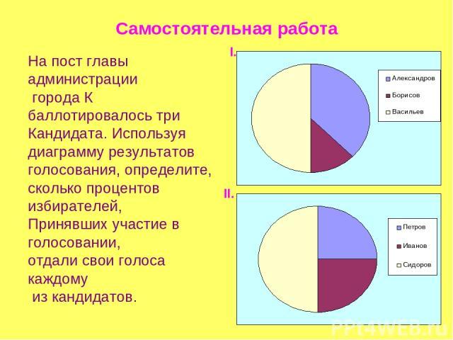 Самостоятельная работа На пост главы администрации города К баллотировалось три Кандидата. Используя диаграмму результатов голосования, определите, сколько процентов избирателей, Принявших участие в голосовании, отдали свои голоса каждому из кандида…
