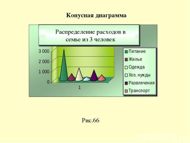 Рис.66 Конусная диаграмма