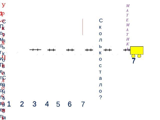 7 7 1. Помоги Пете ответить на вопросы. Составьте выражение к рисунку: 6 + 1 = МАТЕМАТИКА Сколько стало? Сколько вагонов было? 4 2 3 4 1 2 3 6 1 1 Урок 38. Число семь. Цифра 7 6 5 7