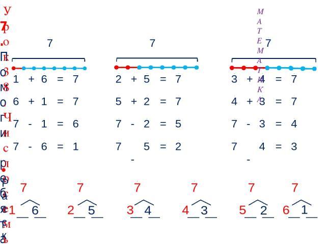 1 + 6 = 7 7 7 7 7. Помоги ребятам записать к их рисункам числовые равенства. МАТЕМАТИКА Урок 38. Число семь. Цифра 7 Расскажи о числе семь: 6 5 4 3 2 1