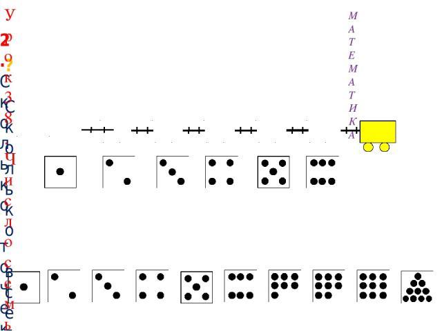 2. Сколько точек надо нарисовать Пете на последней карточке? МАТЕМАТИКА ? Сколько всего вагонов? Какой по счёту последний? Внимание! Данное задание можно выполнять интерактивно. Во время демонстрации навести курсор на «лишнюю» фигуру до появления ла…