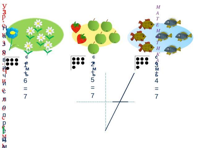 МАТЕМАТИКА Урок 38. Число семь. Цифра 7 3. Назови число предметов на каждой карточке. семь семь семь 2 + 5 = 7 1 + 6 = 7 3 + 4 = 7 ! Число семь записывают знаком - цифрой 7.