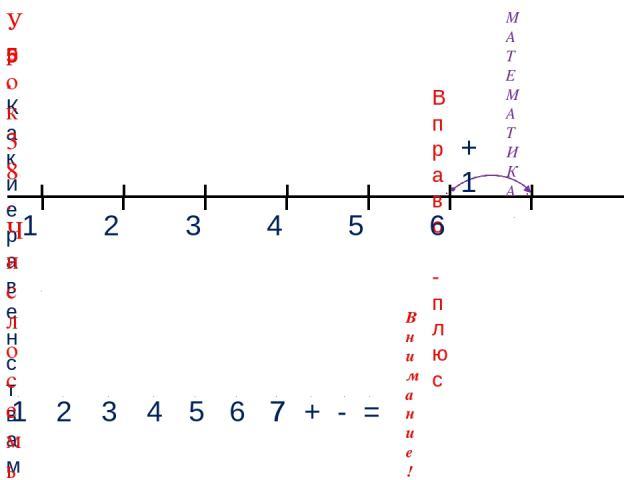 1 3 2 4 МАТЕМАТИКА 1 2 3 4 + - = Внимание! Данное задание можно выполнить интерактивно. Для этого презентацию надо перевести в режим редактирования. 5. Какие равенства можно записать к рисункам? 5 Вправо - плюс 5 6 +1 6 7 7 Урок 38. Число семь. Цифра 7