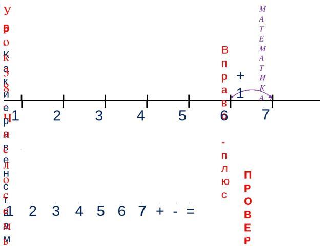 1 3 2 4 МАТЕМАТИКА 1 2 3 4 + - = 5. Какие равенства можно записать к рисункам? 5 Вправо - плюс 5 6 +1 6 7 7 7 ПРОВЕРЬ! Урок 38. Число семь. Цифра 7