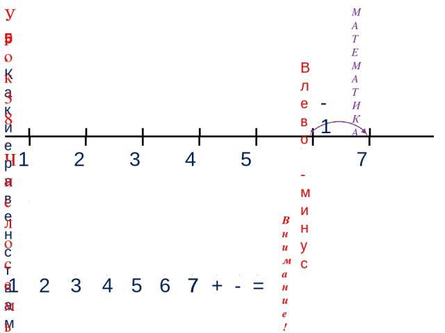 1 3 2 4 МАТЕМАТИКА 1 2 3 4 + - = Внимание! Данное задание можно выполнить интерактивно. Для этого презентацию надо перевести в режим редактирования. 5. Какие равенства можно записать к рисункам? 5 Влево - минус 5 6 -1 7 7 7 Урок 38. Число семь. Цифра 7