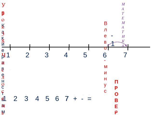 1 3 2 4 МАТЕМАТИКА 1 2 3 4 + - = 5. Какие равенства можно записать к рисункам? 5 Влево - минус 5 6 -1 7 7 7 6 ПРОВЕРЬ! Урок 38. Число семь. Цифра 7
