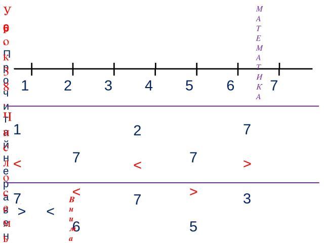 1 3 2 4 МАТЕМАТИКА 6. Прочитай неравенства, которые составил Вова. Помоги ему исправить ошибки. 5 7 6 1 < 7 7 < 6 7 > 5 7 > 3 2 < 7 > < Внимание! Данное задание можно выполнить интерактивно. Для этого презентацию надо перевести в режим редактировани…