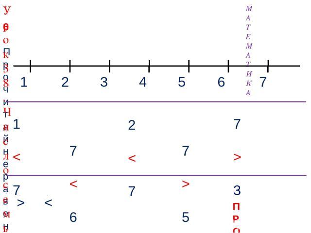 1 3 2 4 МАТЕМАТИКА 6. Прочитай неравенства, которые составил Вова. Помоги ему исправить ошибки. 5 7 6 ПРОВЕРЬ! 1 < 7 7 < 6 7 > 5 7 > 3 2 < 7 > < Урок 38. Число семь. Цифра 7
