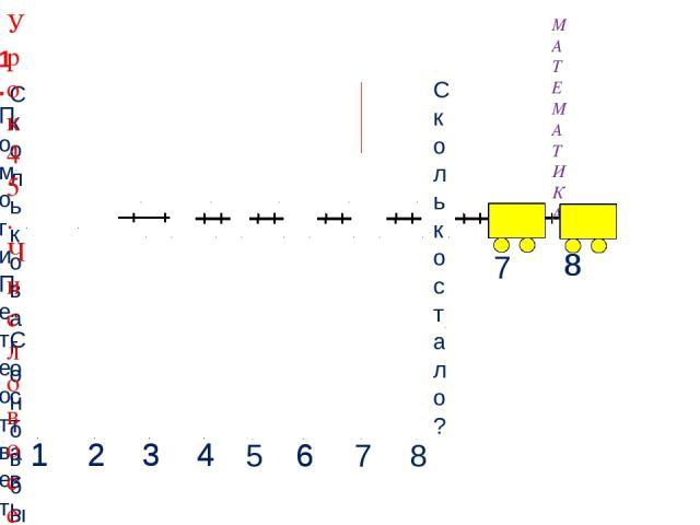 Составьте выражение к рисунку: 7 + 1 = 8 7 8 1. Помоги Пете ответить на вопросы. МАТЕМАТИКА Сколько стало? Сколько вагонов было? 4 2 3 4 1 2 3 6 1 1 Урок 45. Число восемь. Цифра 8 6 5 7 8