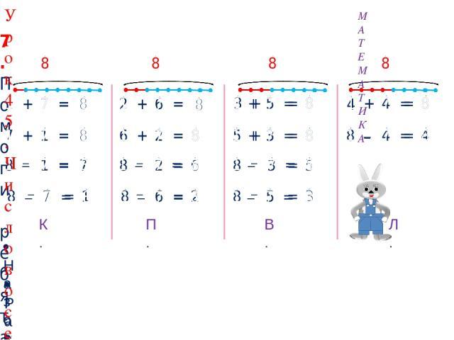 + 7 = 8 7 + 1 = 8 8 1 = 7 + 6 = 8 6 + 2 = 8 8 2 = 6 8 6 = 2 + 5 = 8 5 + 3 = 8 8 3 = 5 8 5 = 3 + 4 = 8 8 4 = 4 7. Помоги ребятам составить равенства к своим рисункам. 2 3 4 1 – – – – – – 8 7 = 1 – 8 8 8 8 К. П. В. Л. Назови свойство сложения, которые…