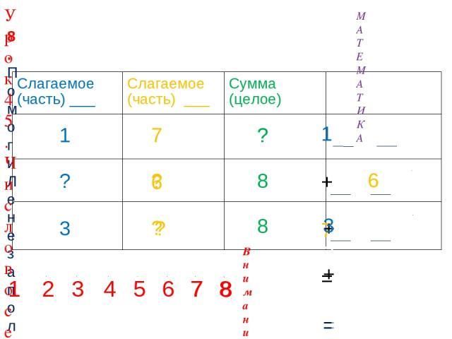 7 ? ? 1 ? 3 8 8 ? ? 6 ? 8. Помоги Лене заполнить таблицу. Назови неизвестные числа. Составь верные равенства. 1 2 3 4 5 6 7 7 8 8 8 4 6 4 Внимание! Данное задание можно выполнить интерактивно. Для этого презентацию надо перевести в режим редактирова…