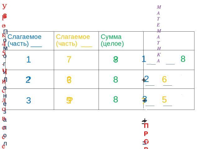 7 ? ? 1 ? 3 8 8 ? ? 6 ? 8. Помоги Лене заполнить таблицу. Назови неизвестные числа. Составь верные равенства. 8 4 6 4 2 2 5 5 8 8 МАТЕМАТИКА Урок 45. Число восемь. Цифра 8 ПРОВЕРЬ! Слагаемое (часть) ___ Слагаемое (часть) ___ Сумма (целое)