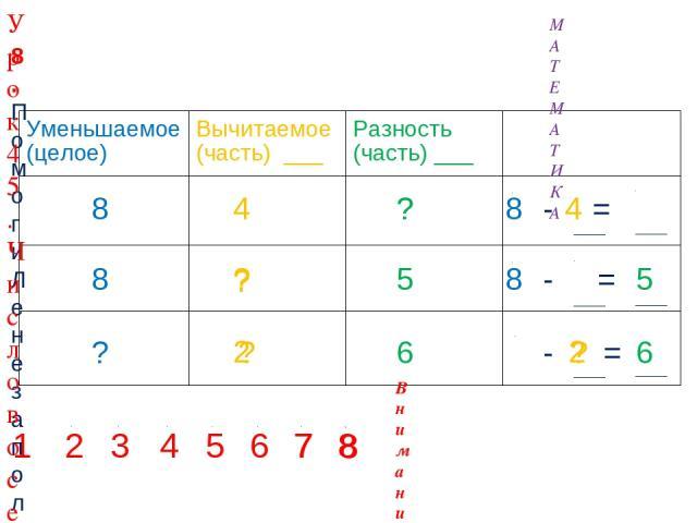 4 ? ? 8 8 ? 5 6 ? ? ? 2 2 1 2 3 4 5 6 7 7 8 8 8. Помоги Лене заполнить таблицу. Назови неизвестные числа. Составь верные равенства. Внимание! Данное задание можно выполнить интерактивно. Для этого презентацию надо перевести в режим редактирования. 4…